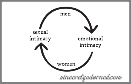 Men and woman intimacy_2